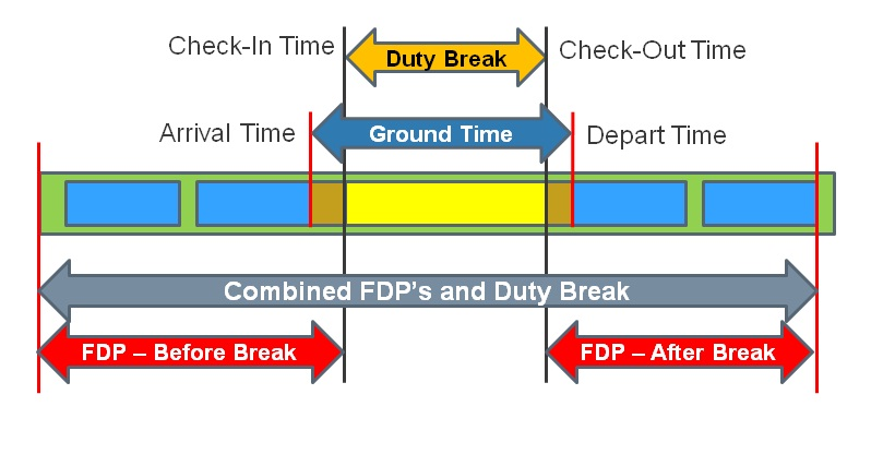 split duty