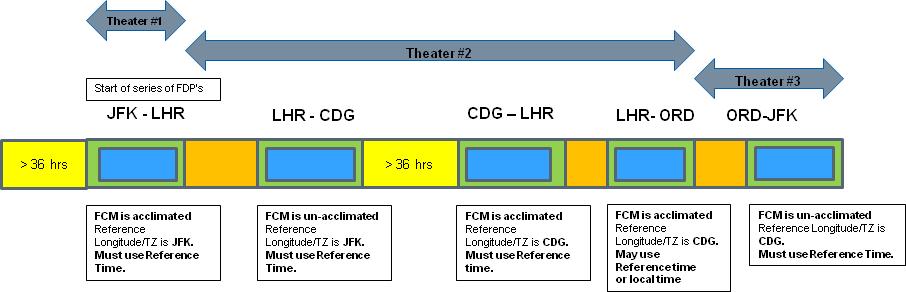 FAA adapt 3