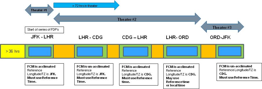 FAA adapt 4